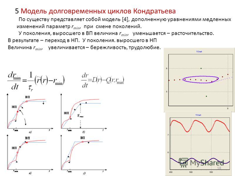 5 Модель долговременных циклов Кондратьева По существу представляет собой модель [4], дополненную уравнениями медленных изменений параметр r min, при смене поколений. У поколения, выросшего в ВП величина r min, уменьшается – расточительство. В резуль