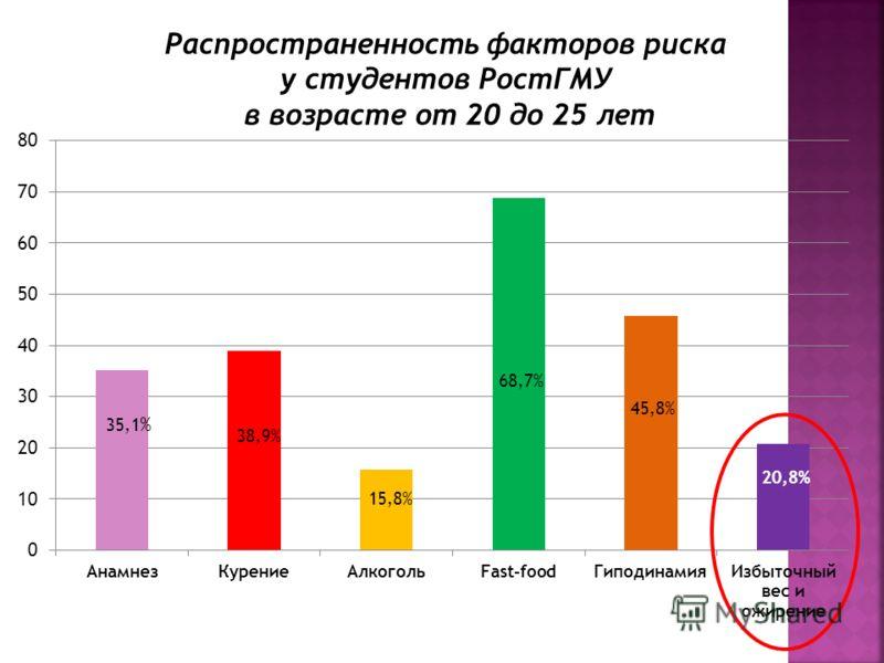 Распространенность факторов риска у студентов РостГМУ в возрасте от 20 до 25 лет 35,1 % 38,9% 15,8% 68,7% 45,8% 20,8%