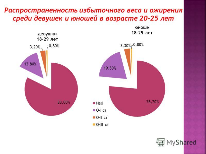 Распространенность избыточного веса и ожирения среди девушек и юношей в возрасте 20-25 лет