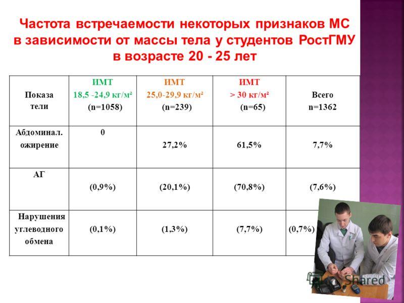 Показа тели ИМТ 18,5 -24,9 кг/м² (n=1058) ИМТ 25,0-29,9 кг/м² (n=239) ИМТ > 30 кг/м² (n=65) Всего n=1362 Абдоминал. ожирение 0 27,2%61,5%7,7% АГ (0,9%)(20,1%)(70,8%)(7,6%) Нарушения углеводного обмена (0,1%)(1,3%)(7,7%)(0,7%) Частота встречаемости не