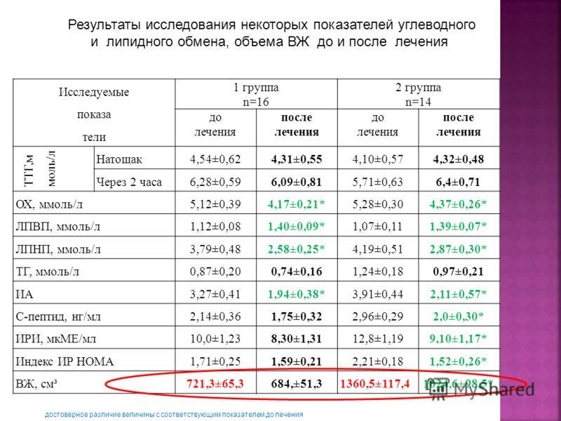 Исследуемые показа тели 1 группа n=16 2 группа n=14 до лечения после лечения до лечения после лечения ТТГ,м моль/л Натощак4,54±0,624,31±0,554,10±0,574,32±0,48 Через 2 часа6,28±0,596,09±0,815,71±0,636,4±0,71 ОХ, ммоль/л5,12±0,394,17±0,21*5,28±0,304,37