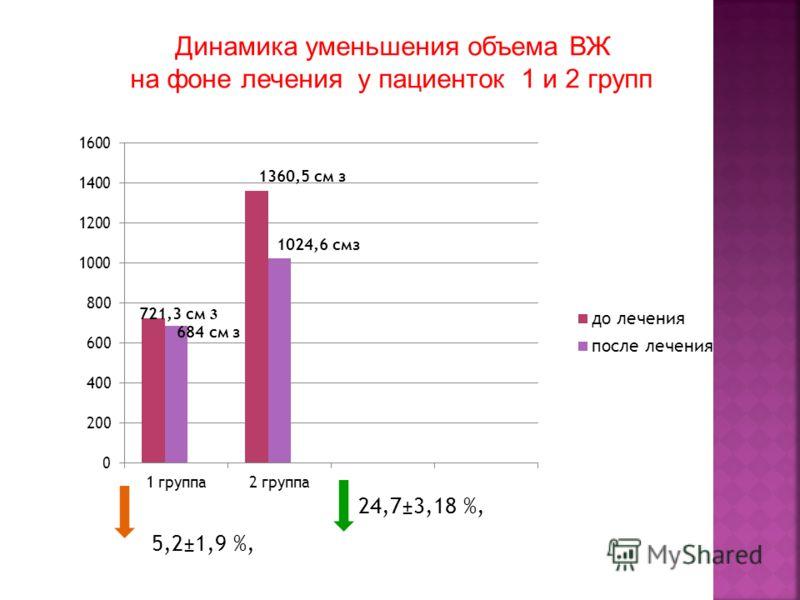 Динамика уменьшения объема ВЖ на фоне лечения у пациенток 1 и 2 групп 721,3 см 3 684 см з 1360,5 см з 1024,6 смз 24,7±3,18 %, 5,2±1,9 %,