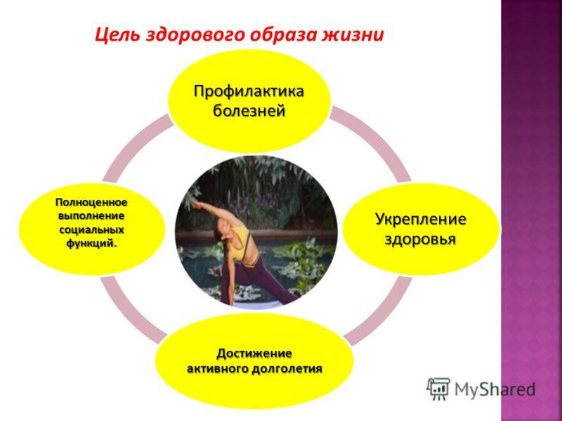 Профилактика болезней Укрепление здоровья Достижение активного долголетия Полноценное выполнение социальных функций. Цель здорового образа жизни