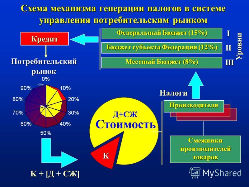Схема механизма генерации налогов в системе управления потребительским рынком Кредит Производители Федеральный Бюджет (15%) Бюджет субъекта Федерации (12%) Местный Бюджет (8%) Уровни I II III Смежникипроизводителейтоваров Налоги K + [Д + СЖ] Потребит
