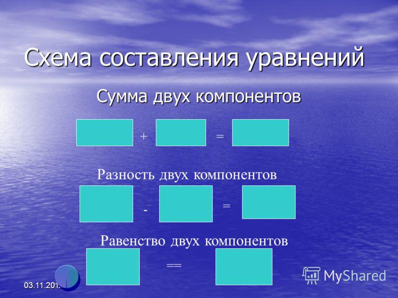 03.11.2012 Схема составления уравнений Сумма двух компонентов += Разность двух компонентов Равенство двух компонентов - = ==