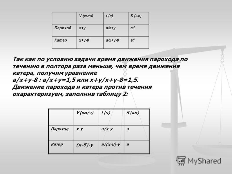 V (км/ч) t (с) S (км) Пароходх+уа/х+уа1 Катерх+у-8а/х+у-8а1 V (км/ч) t (ч) S (км) Пароходх-уа/х-уа Катер(х-8)-уа/(х-8)-уа Так как по условию задачи время движения парохода по течению в полтора раза меньше, чем время движения катера, получим уравнение