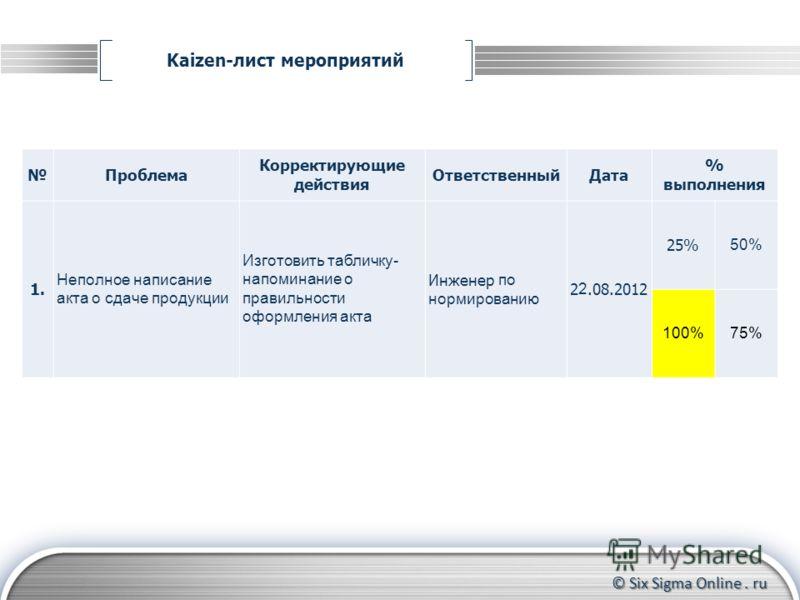 © Six Sigma Online. ru Kaizen-лист мероприятий Формирование группы участников Контроль за прохождением тренинга до конца Координирование действий участников Проблема Корректирующие действия ОтветственныйДата % выполнения 1. Неполное написание акта о