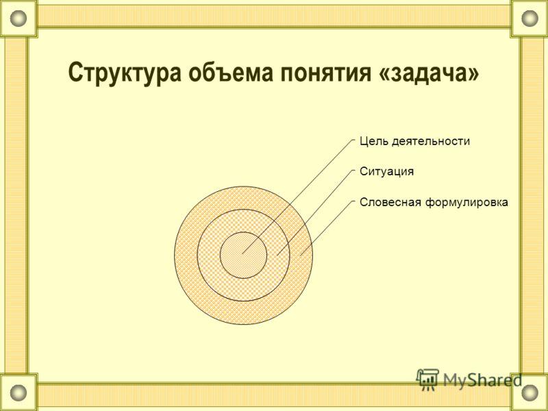 Структура объема понятия «задача» Цель деятельности Ситуация Словесная формулировка