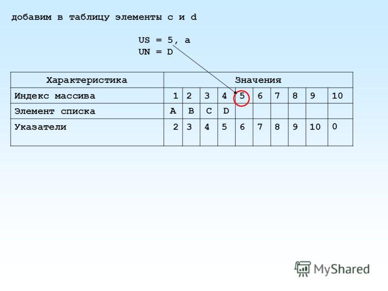 добавим в таблицу элементы с и d US = 5, a UN = D ХарактеристикаЗначения Индекс массива12345678910 Элемент спискаABCD Указатели23456789100