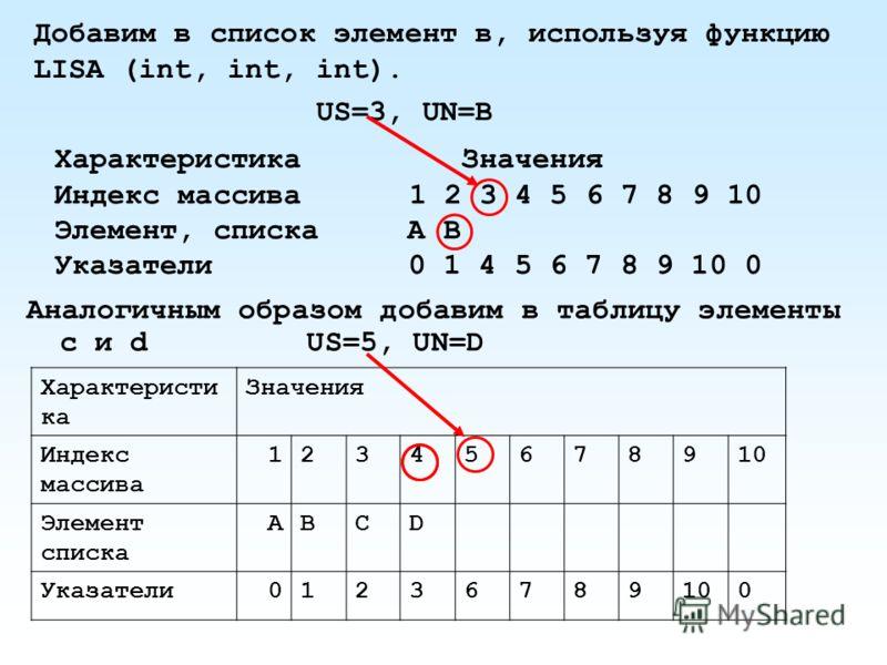 Добавим в список элемент в, используя функцию LISA (int, int, int). US=3, UN=B Характеристика Значения Индекс массива1 2 3 4 5 6 7 8 9 10 Элемент, списка А В Указатели 0 1 4 5 6 7 8 9 10 0 Аналогичным образом добавим в таблицу элементы с и d US=5, UN