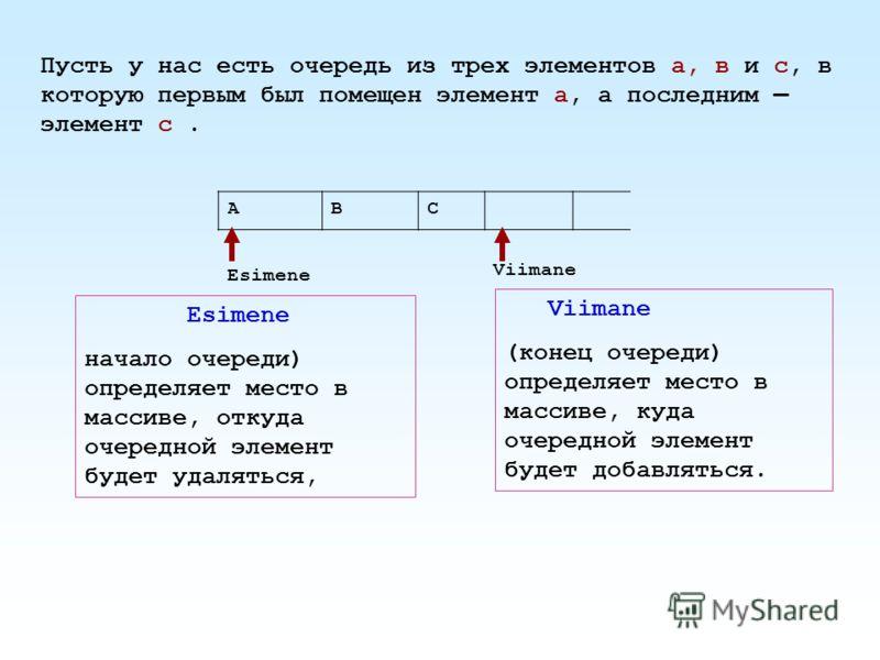 Пусть у нас есть очередь из трех элементов а, в и с, в которую первым был помещен элемент а, а последним элемент с. АВС Esimene Viimane Esimene начало очереди) определяет место в массиве, откуда очередной элемент будет удаляться, Viimane (конец очере