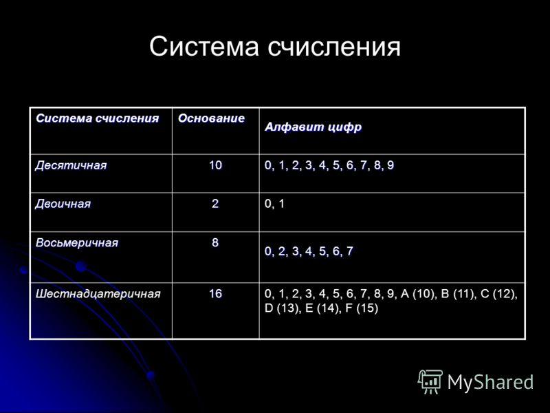 Система счисления Основание Алфавит цифр Десятичная10 0, 1, 2, 3, 4, 5, 6, 7, 8, 9 Двоичная20, 1 Восьмеричная8 0, 2, 3, 4, 5, 6, 7 Шестнадцатеричная160, 1, 2, 3, 4, 5, 6, 7, 8, 9, А (10), В (11), С (12), D (13), E (14), F (15) Система счисления