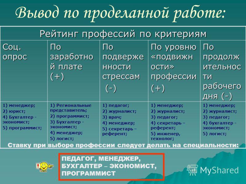 IV. По продолжительности рабочего дня Результаты: 1) менеджер; 2) журналист; 3) педагог; 4) бухгалтер - экономист; 5) логист;