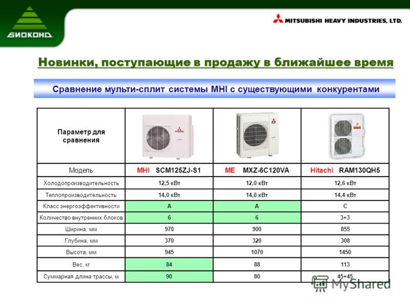 Параметр для сравнения МодельMHI SCM125ZJ-S1ME MXZ-6C120VAHitachi RAM130QH5 Холодопроизводительность12,5 кВт12,0 кВт12,6 кВт Теплопроизводительность14,0 кВт 14,4 кВт Класс энергоэффективностиААС Количество внутренних блоков663+3 Ширина, мм970900855 Г