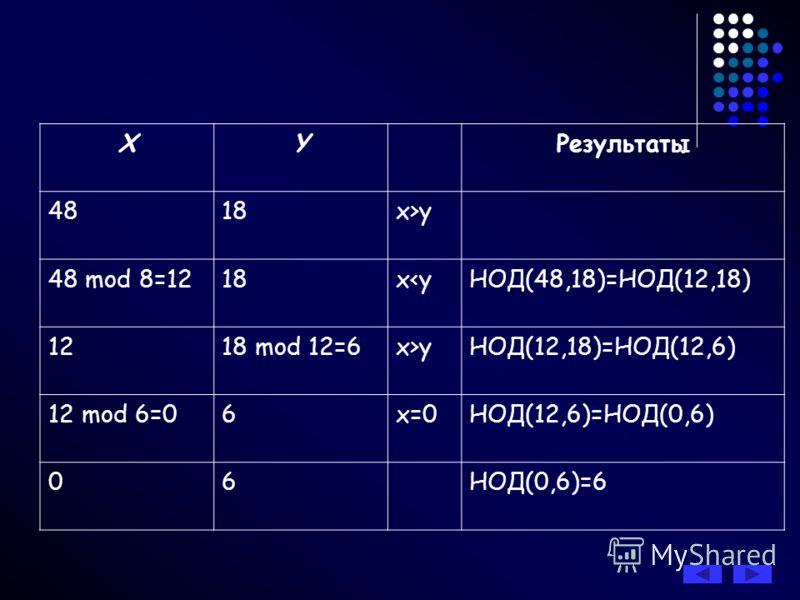 XY Результаты 4818x>y 48 mod 8=1218xyНОД(12,18)=НОД(12,6) 12 mod 6=06x=0НОД(12,6)=НОД(0,6) 06 НОД(0,6)=6