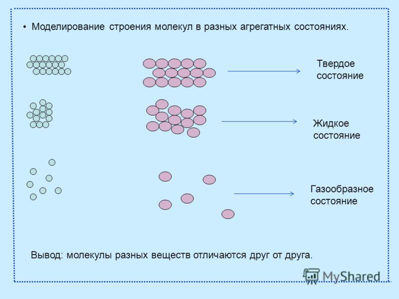 Моделирование строения молекул в разных агрегатных состояниях. Твердое состояние Жидкое состояние Газообразное состояние Вывод: молекулы разных веществ отличаются друг от друга.