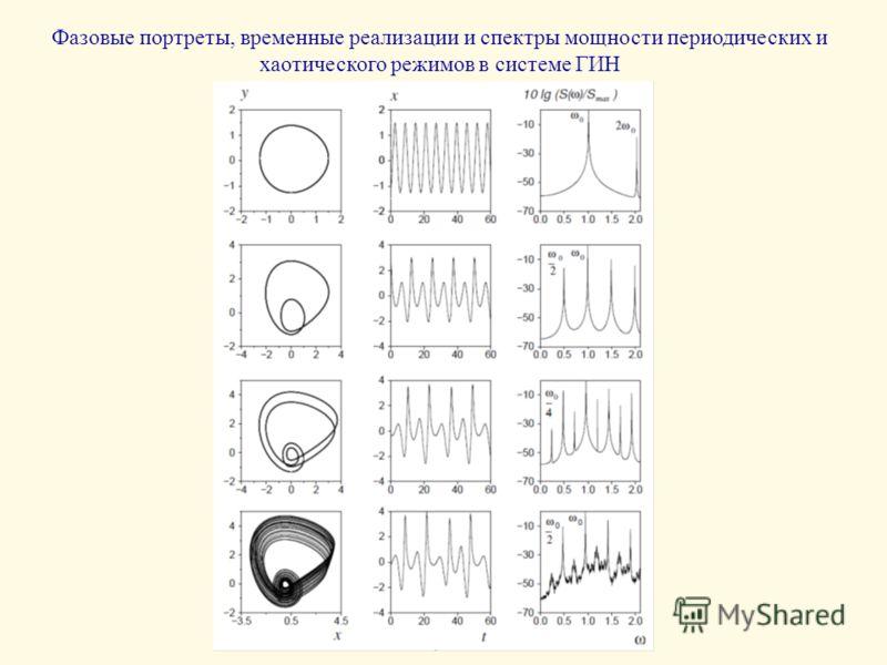 Фазовые портреты, временные реализации и спектры мощности периодических и хаотического режимов в системе ГИН