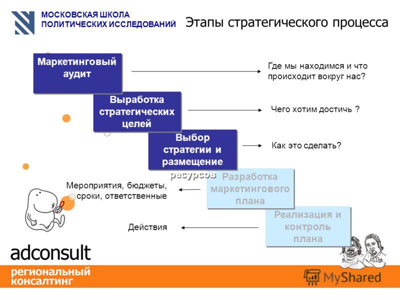 МОСКОВСКАЯ ШКОЛА ПОЛИТИЧЕСКИХ ИССЛЕДОВАНИЙ 2005-2008 СТРАТЕГИЯ РАЗВИТИЯ Московская Школа Политических Исследований