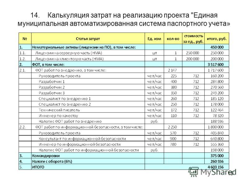 15 14. Калькуляция затрат на реализацию проекта Единая муниципальная автоматизированная система паспортного учета»