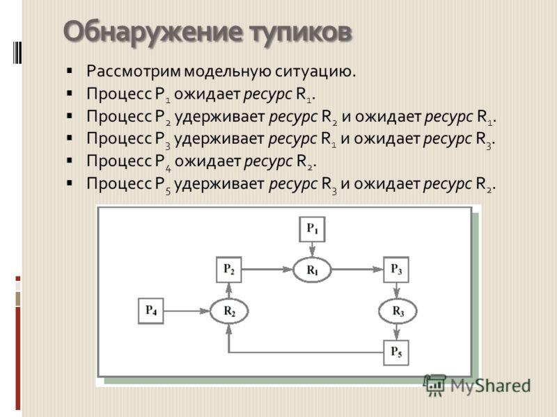 Обнаружение тупиков Рассмотрим модельную ситуацию. Процесс P 1 ожидает ресурс R 1. Процесс P 2 удерживает ресурс R 2 и ожидает ресурс R 1. Процесс P 3 удерживает ресурс R 1 и ожидает ресурс R 3. Процесс P 4 ожидает ресурс R 2. Процесс P 5 удерживает