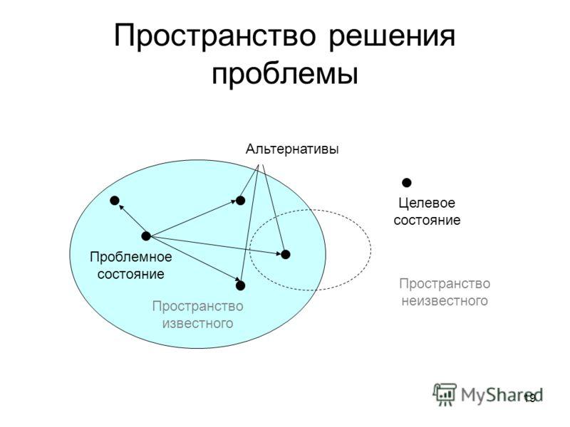 19 Пространство решения проблемы Проблемное состояние Целевое состояние Пространство неизвестного Пространство известного Альтернативы