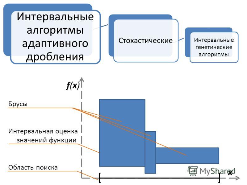 Стохастические Интервальные генетические алгоритмы Интервальные алгоритмы адаптивного дробления f(x)f(x) x [] Брусы Интервальная оценка значений функции Область поиска