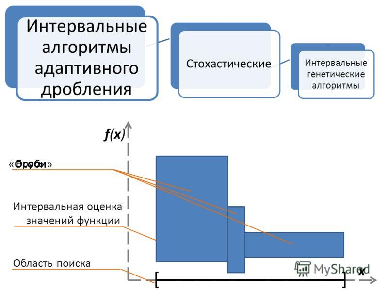 Стохастические Интервальные генетические алгоритмы Интервальные алгоритмы адаптивного дробления f(x)f(x) x [] Брусы Интервальная оценка значений функции Область поиска «Особи»