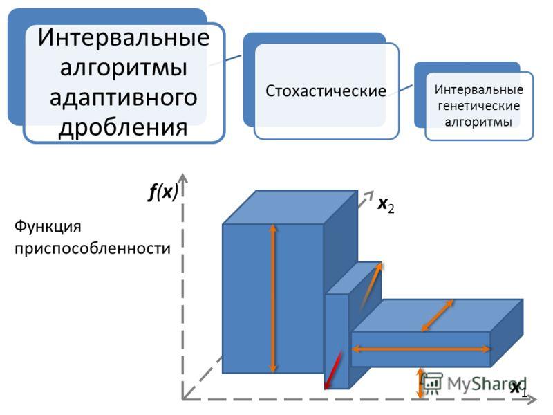 Стохастические Интервальные генетические алгоритмы Интервальные алгоритмы адаптивного дробления f(x)f(x) x2x2 x1x1 Функция приспособленности