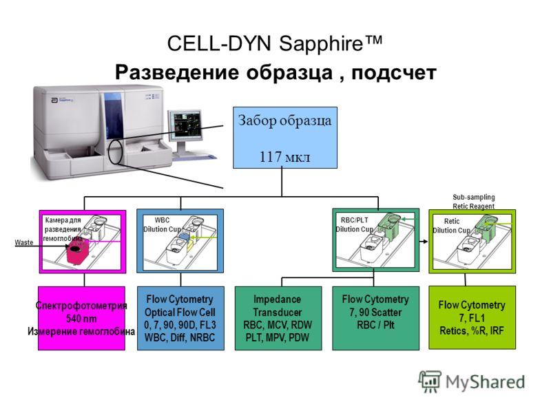 CELL-DYN Sapphire Разведение образца, подсчет Забор образца 117 мкл Спектрофотометрия 540 nm Измерение гемоглобина Flow Cytometry Optical Flow Cell 0, 7, 90, 90D, FL3 WBC, Diff, NRBC Impedance Transducer RBC, MCV, RDW PLT, MPV, PDW Flow Cytometry 7,