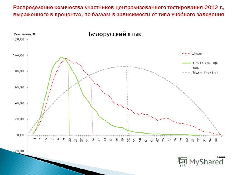 Распределение количества участников централизованного тестирования 2012 г., выраженного в процентах, по баллам в зависимости от типа учебного заведения