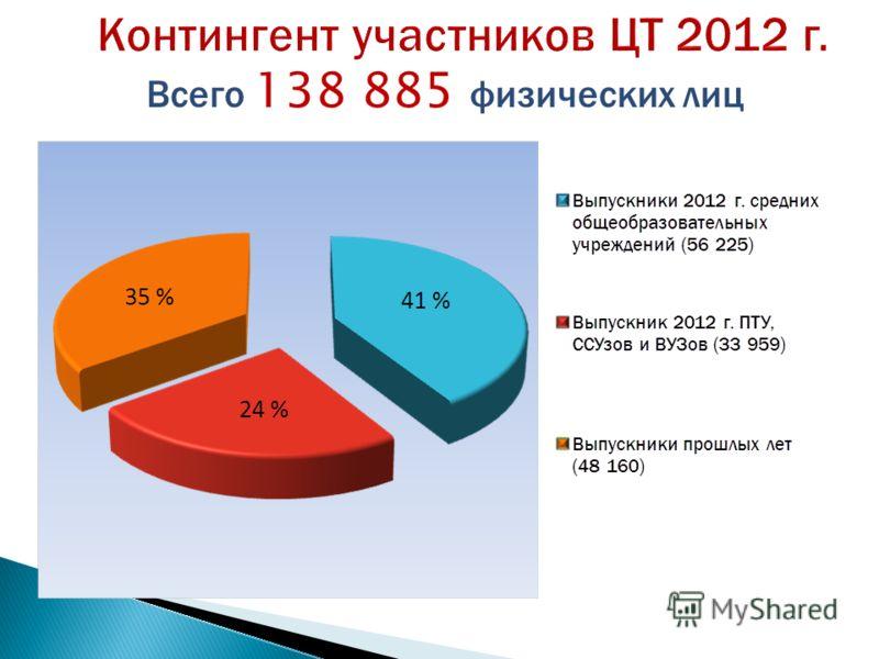 Контингент участников ЦТ 2012 г. Всего 138 885 физических лиц