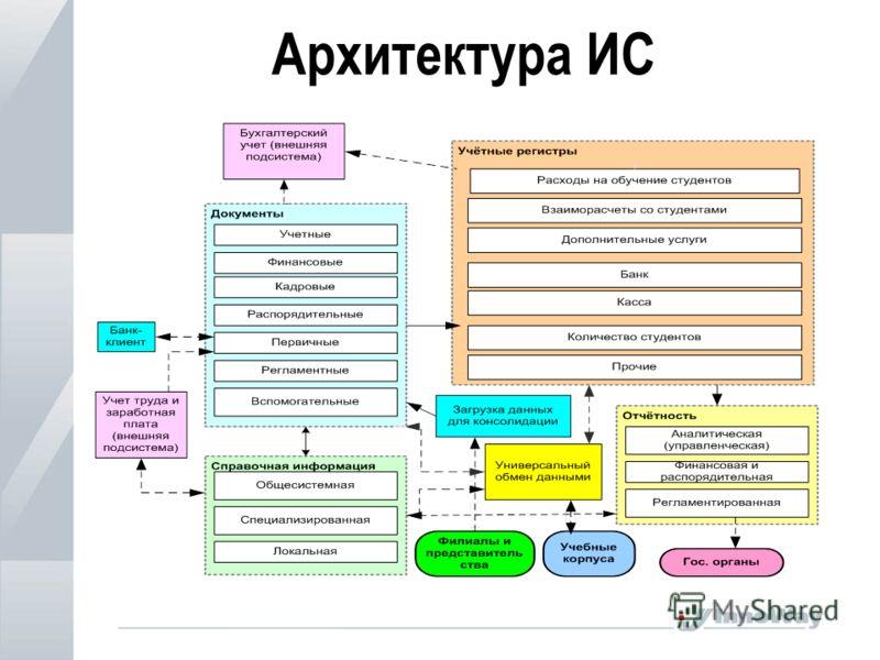 Архитектура ИС