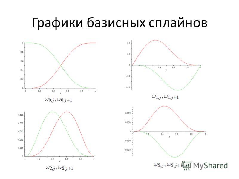 Графики базисных сплайнов