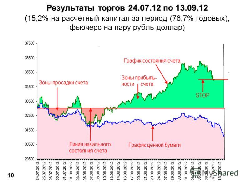Результаты торгов 24.07.12 по 13.09.12 Результаты торгов 24.07.12 по 13.09.12 ( 15,2% на расчетный капитал за период (76,7% годовых), фьючерс на пару рубль-доллар) 10