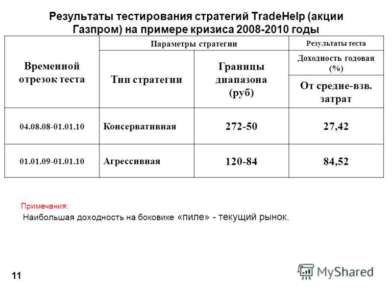 Результаты тестирования стратегий TradeHelp (акции Газпром) на примере кризиса 2008-2010 годы Временной отрезок теста Параметры стратегии Результаты теста Тип стратегии Границы диапазона (руб) Доходность годовая (%) От средне-взв. затрат 04.08.08-01.