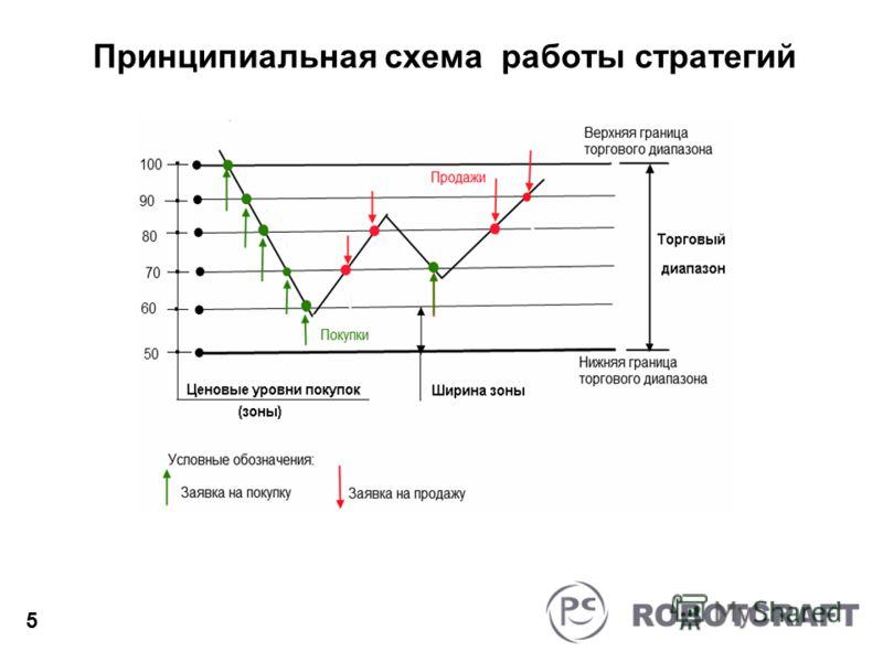 Принципиальная схема работы стратегий 5