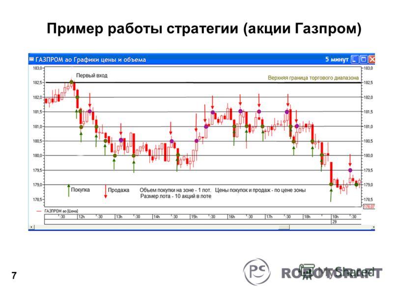Пример работы стратегии (акции Газпром) 7
