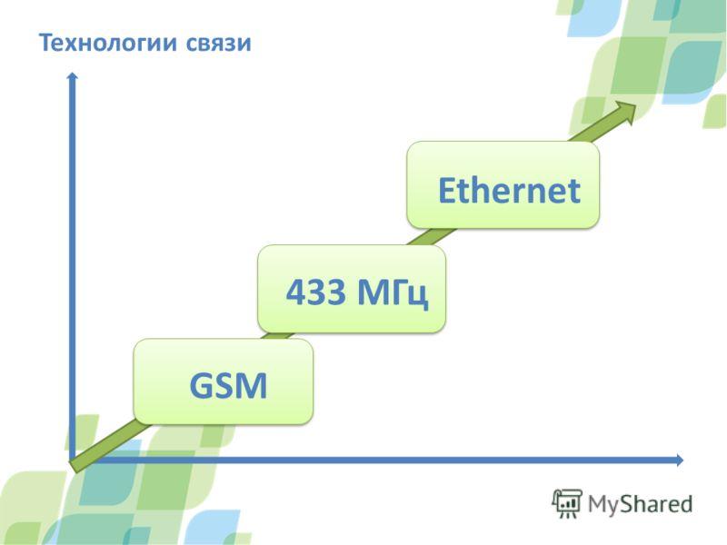 Технологии связи GSM 433 МГц Ethernet
