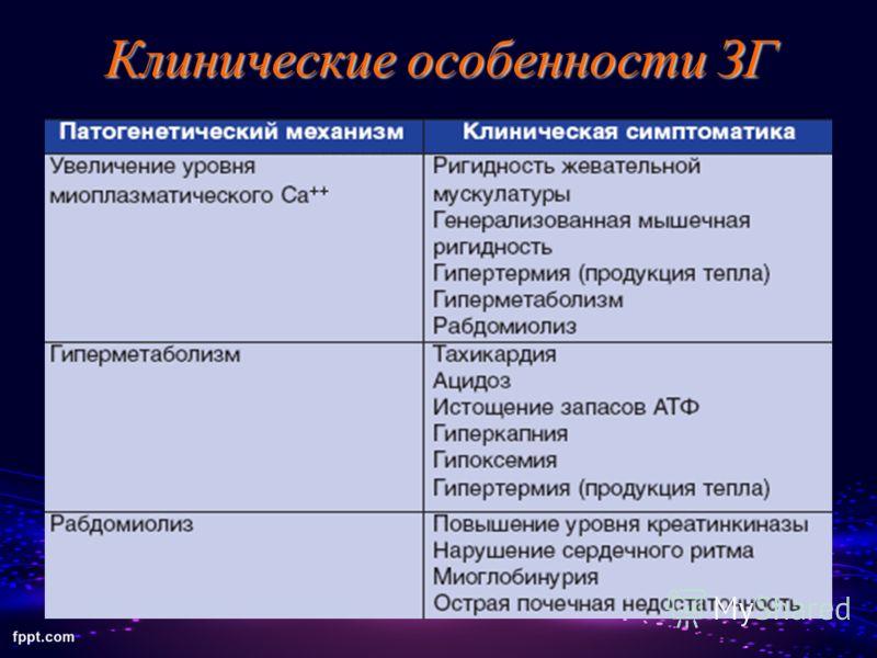 Клинические особенности ЗГ