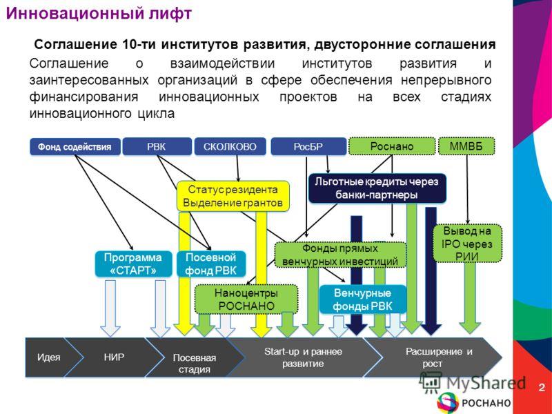 Соглашение 10-ти институтов развития, двусторонние соглашения Соглашение о взаимодействии институтов развития и заинтересованных организаций в сфере обеспечения непрерывного финансирования инновационных проектов на всех стадиях инновационного цикла 2