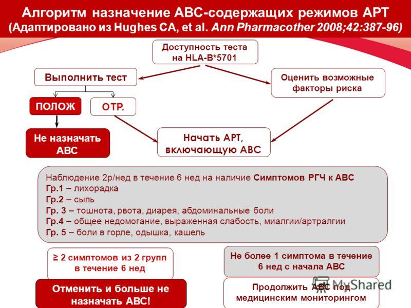 Алгоритм назначение ABC-содержащих режимов АРТ (Адаптировано из Hughes CA, et al. Ann Pharmacother 2008;42:387-96) Доступность теста на HLA-B*5701 Выполнить тест Оценить возможные факторы риска Не назначать АВС ПОЛОЖ. ОТР. Начать АРТ, включающую АВС