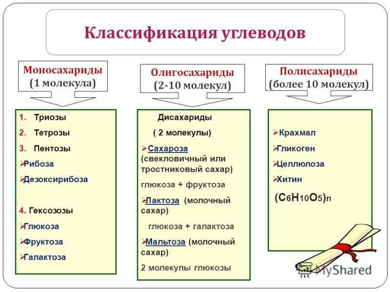 Крахмал Гликоген Целлюлоза Хитин (С 6 Н 10 О 5 ) n Моносахариды (1 молекула ) Олигосахариды (2-10 молекул ) Полисахариды ( более 10 молекул ) 1.Триозы 2.Тетрозы 3.Пентозы Рибоза Дезоксирибоза 4. Гексозозы Глюкоза Фруктоза Галактоза Дисахариды ( 2 мол