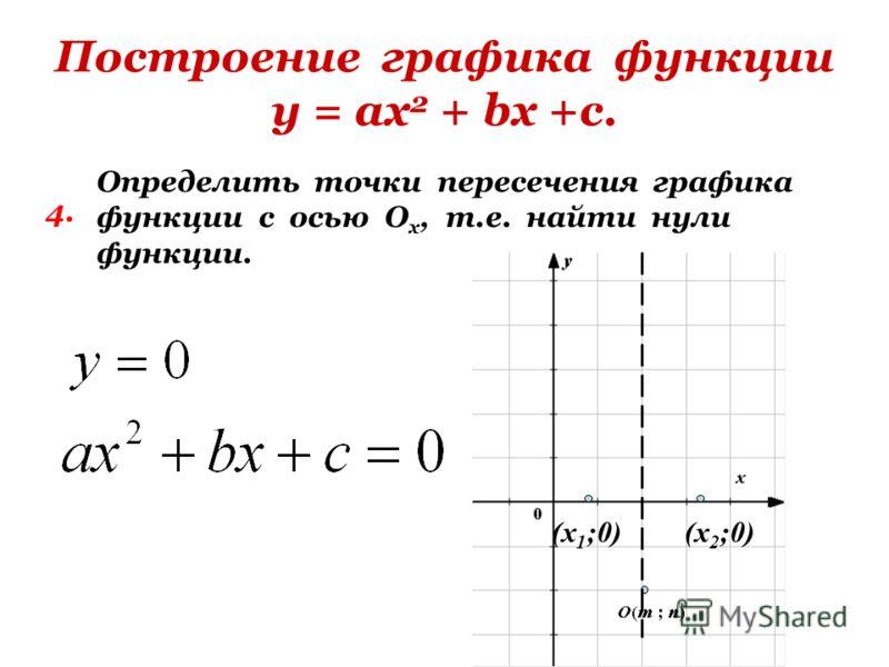 Построение графика функции у = ах 2 + bх +с. 4. Определить точки пересечения графика функции с осью О х, т.е. найти нули функции. (х 1 ;0)(х 2 ;0)
