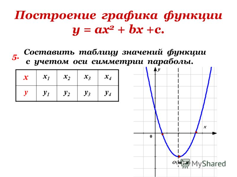 Построение графика функции у = ах 2 + bх +с. 5. Составить таблицу значений функции с учетом оси симметрии параболы. х х1х1 х2х2 х3х3 х4х4 уу1у1 у2у2 у3у3 у4у4