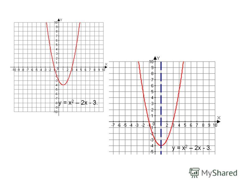 y = x 2 – 2x - 3.