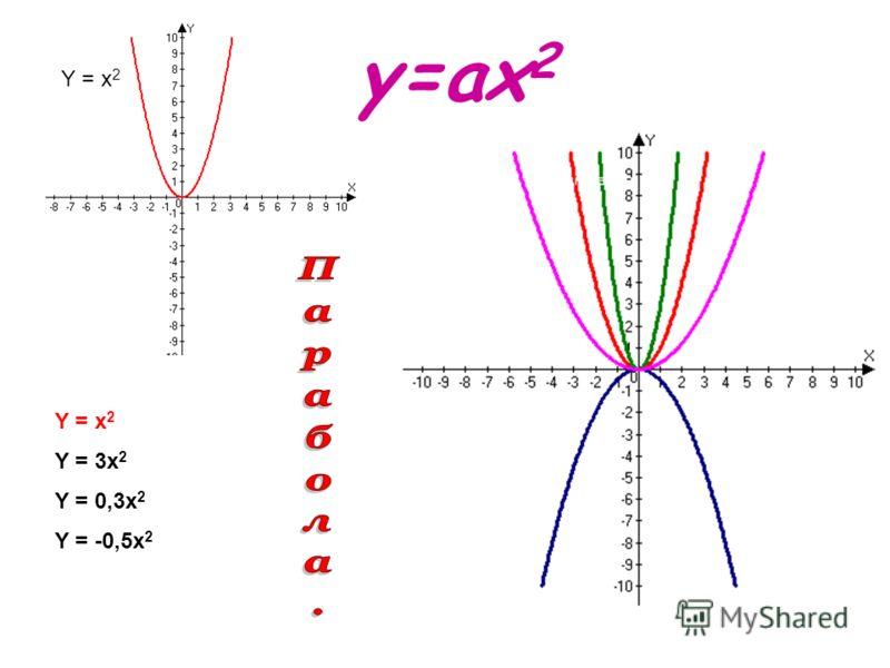 Y = x 2 Y = 3x 2 Y = 0,3x 2 Y = -0,5x 2 y=ax 2