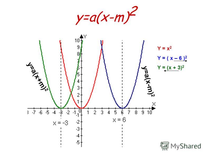 y=a(x-m) 2 Y = x 2 Y = ( x – 6 ) 2 Y = (x + 3) 2