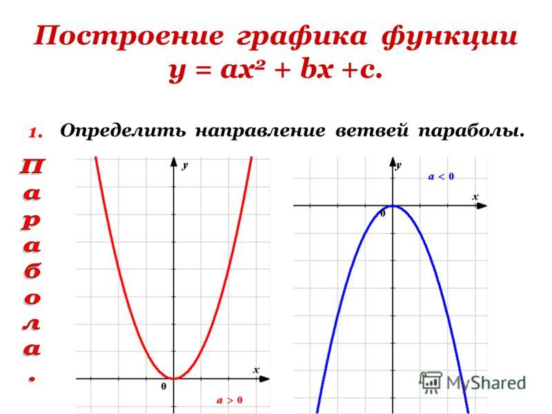 Построение графика функции у = ах 2 + bх +с. 1. Определить направление ветвей параболы.