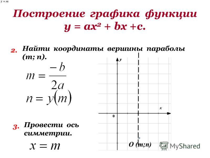 Построение графика функции у = ах 2 + bх +с. 2. Найти координаты вершины параболы (т; п). 3. Провести ось симметрии. О (т;п)
