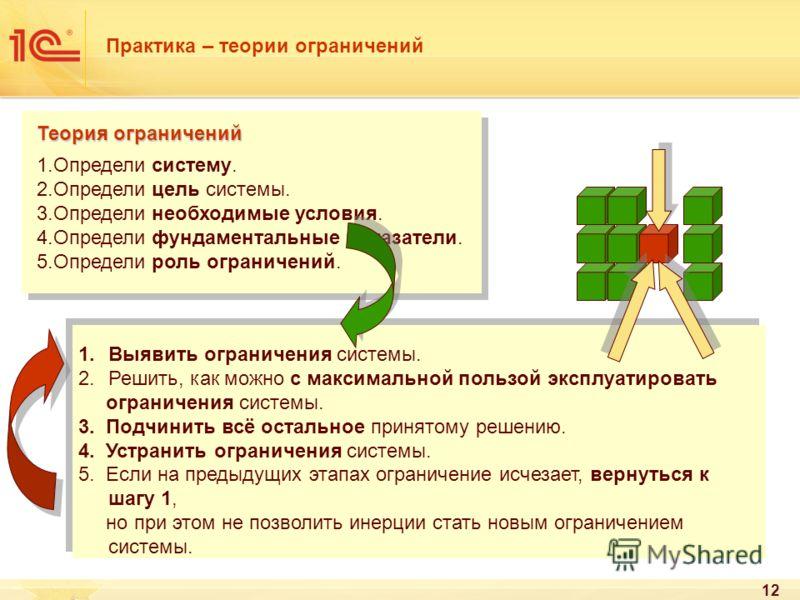 12 Практика – теории ограничений Теория ограничений 1.Определи систему. 2.Определи цель системы. 3.Определи необходимые условия. 4.Определи фундаментальные показатели. 5.Определи роль ограничений. 1.Выявить ограничения системы. 2.Решить, как можно с